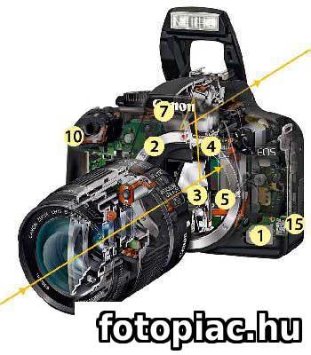 A digitális tükörreflexes fényképezőgép főbb részei