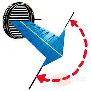 A polarizációs szűrő által átengedett fény síkban polarizált