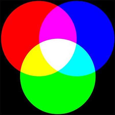 Additív RGB színkeverés pl. a monitorok sajátossága