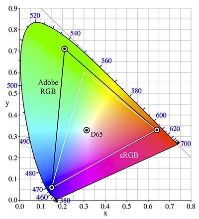 Adobe RGB és sRGB színtér összehasonlítása