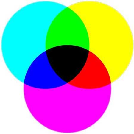 Szubtraktív CMY színkeverés pl. a nyomdaipar sajátossága