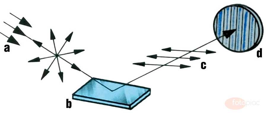 A különféle felületekről visszaverődő fény a fémfelületeket kivéve síkban polarizált lesz, így a polárszűrő elforgatásával kiszűrhetjük vagy éppen átengedhetjük
