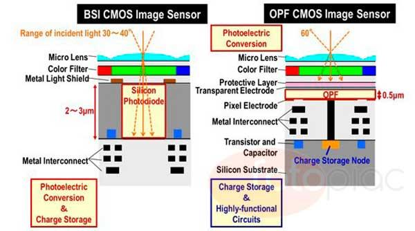 A Panasonic egy nagy dinamikai átfogással rendelkező CMOS szenzort fejlesztett